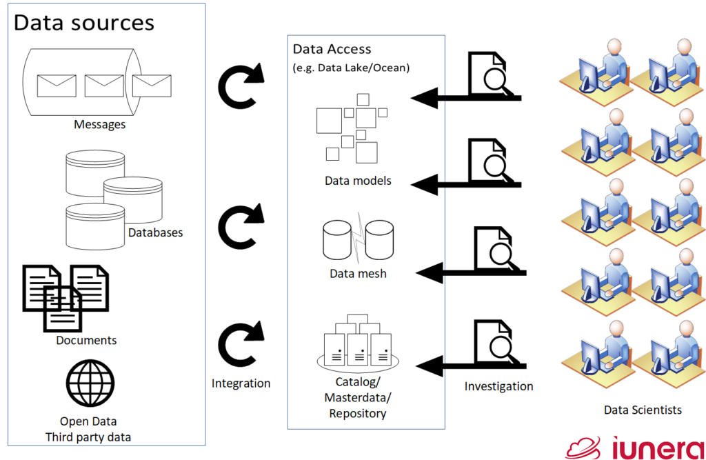 Architecture how message queues, databases, documents and open data get processed into a data lake. Subsequently this data gets meshed and indexed into cataloges and masterdata is identified. Data scientists then investigate the data by their data models.