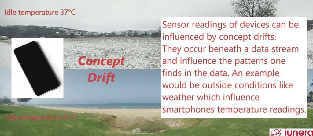 Smartphone temperature in winter and summer is an example for a concept Concept Drift. Sensor readings of devices can be influenced by Concept Drifts. They occur beneath a data stream and influence the patterns one finds in data. An example would be outside conditions like weather which influence smeartphones temperature readings.