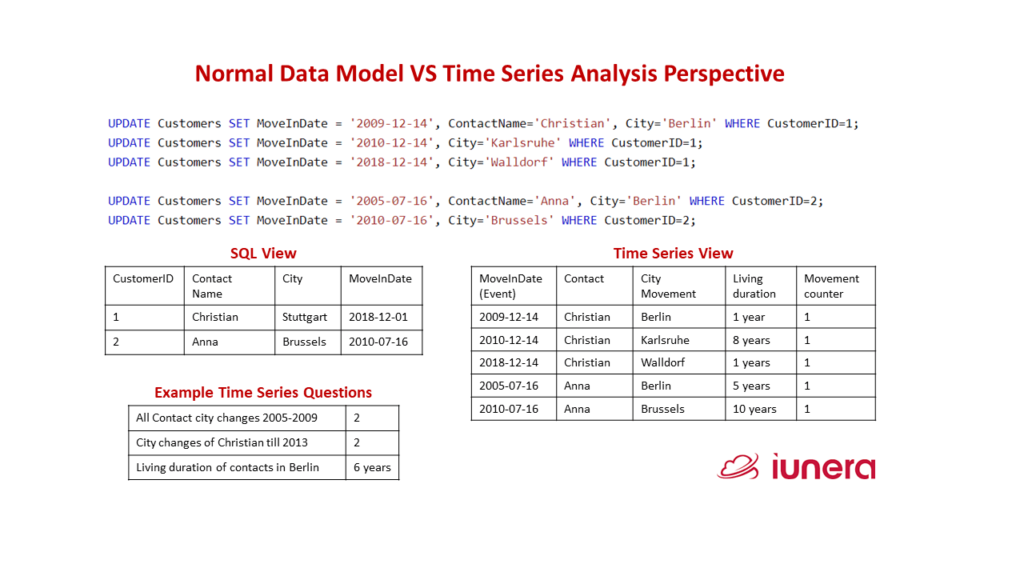 Different Update SQl Statements. On the left side, we see the ordinary data model and on the right side, we See the time series view. In addition, we see some questions which can only be answered by the time series model.