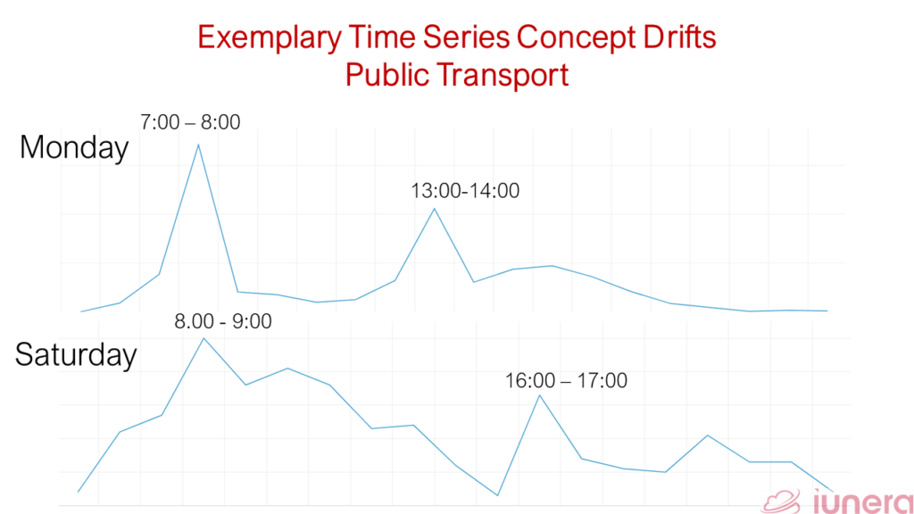 Typical Time Series Data of public transport delays. Showing that the Downsampling to an hour on a Monday and Saturday. Thereby the peak dealys differ between the weekdays.