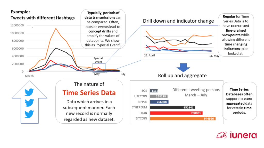 Example of Twitter mentions of crypto currencies with typical descriptive Time Series Analysis applied.  Typical for Time Series Data is: - Periods of data transmissions can be compared - Regular are coarse grained and fine grained viewpoints - Indicators change based on measurement time - Time Series Databases store aggregated data for time periods
