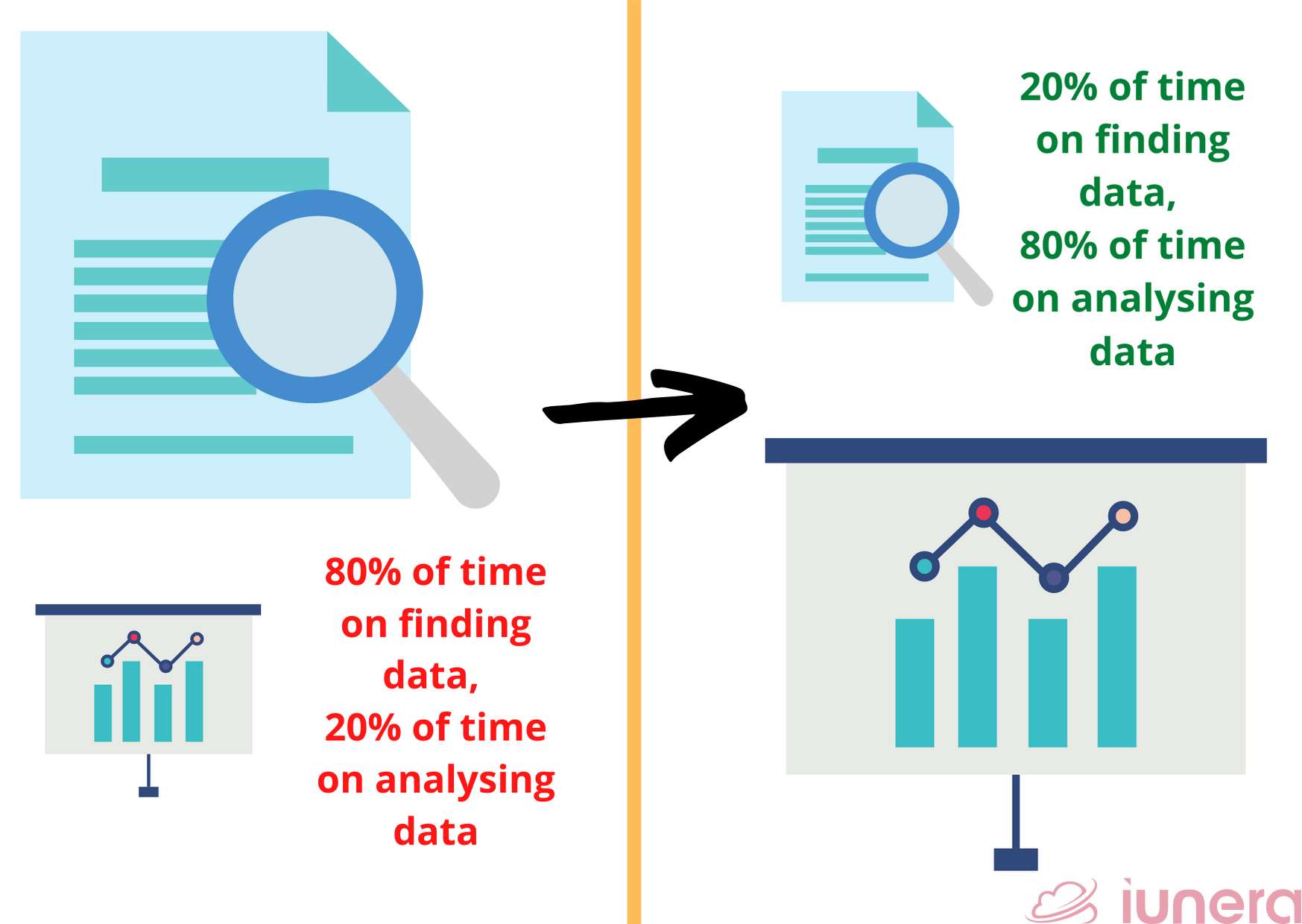 How a data catalog cuts time wasted on finding data to spend more time on analysing data.