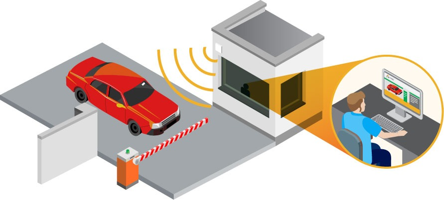 Automatic vehicle identification uses RFID to detect vehicles.