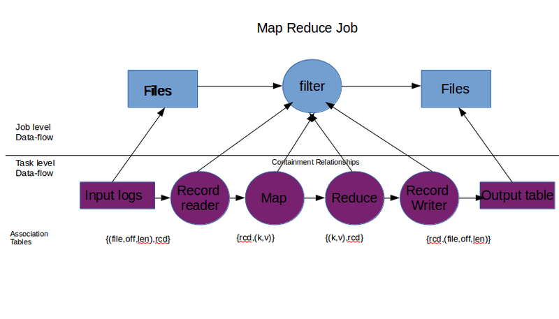 Map Reduce Job showing containment relashionships