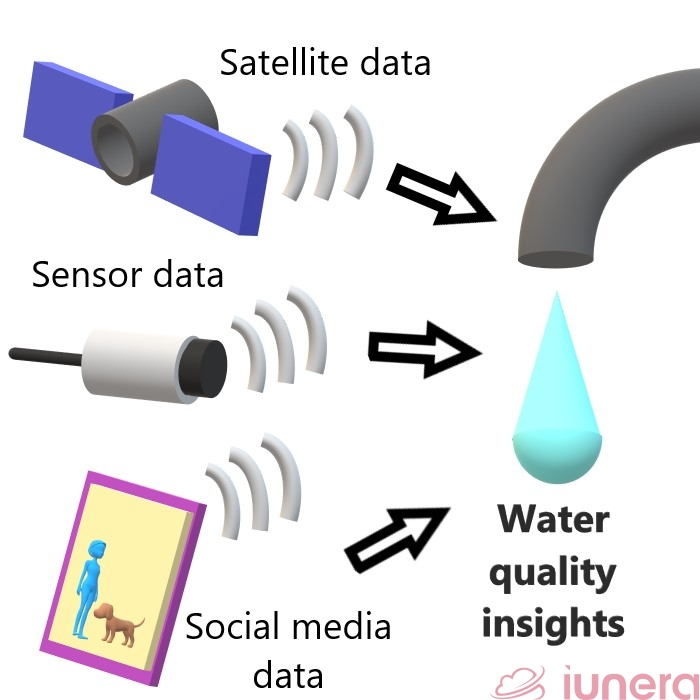 Data sources for water quality insights