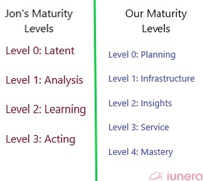 A comparison of Job Bratseth's maturity levels and our maturity levels.