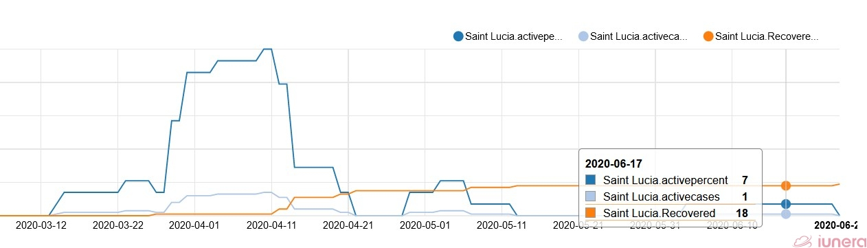Graph of St. Lucia Coronavirus recovery here