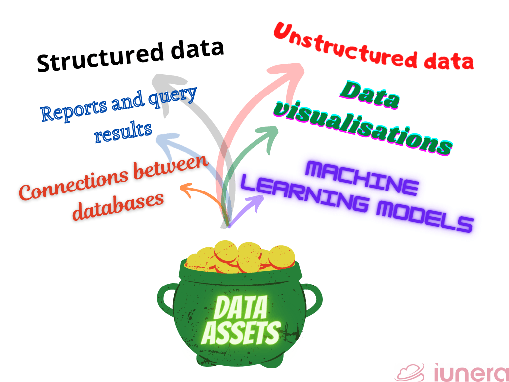 Data assets in a data catalog