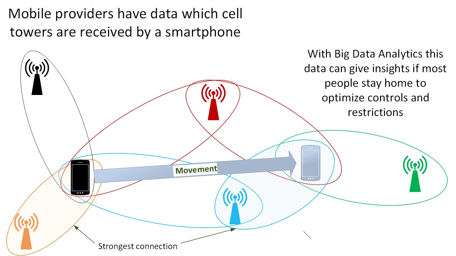 Mobile providers have data which cell towers are received by a smartphone. With Big Data Analytics this data can give insights if most people stay home to optimize controls and restrictions.