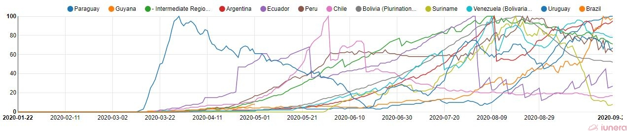 The active percents of Brazil and other South American countries.