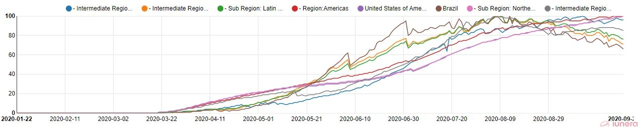 The active percents of Brazil, USA and the Americas.