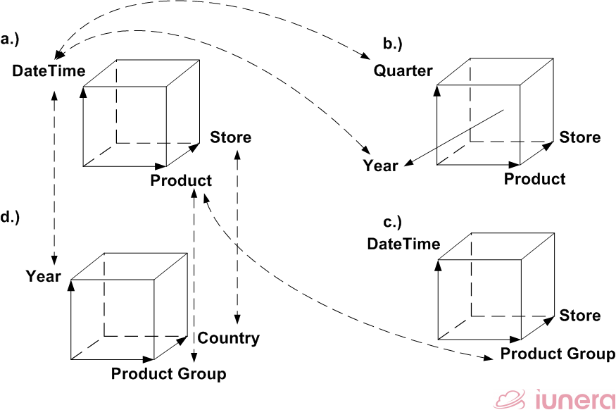 "Advanced multi-dimensional <span class=""wikilink-no-edit"">""Time</span> Analysis: Different operations are applied to a dataset that is presented in (a). From (a) to (b) a Merge is applied. In order to transform the data to (c), a Roll up is applied. This Roll up is applied to all dimensions in (d)."