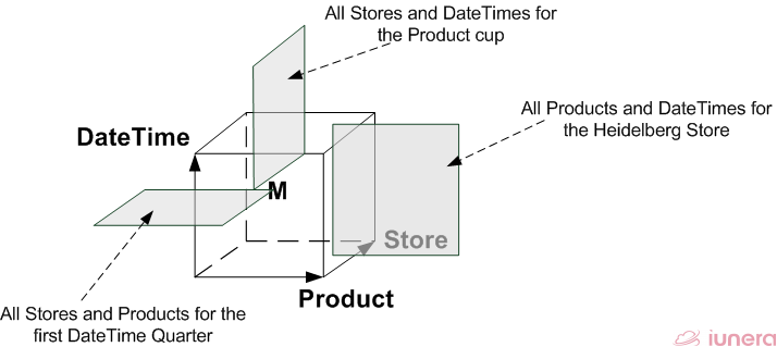 "Slices discriminate and cut out different perspectives of the records in <span class=""wikilink-no-edit"">""Time</span> . For instance, the store dimension can be fixed to a specific dimension member and therefore the slice for this specific store is created. However, slicing is possible for all dimensions and their attributes and the picture just shows samples how a dataset can be discriminated with slices [2]."
