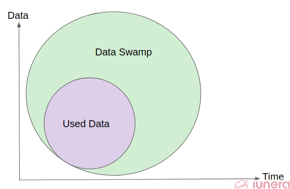 Most of unused data eventually becomes a data swamp