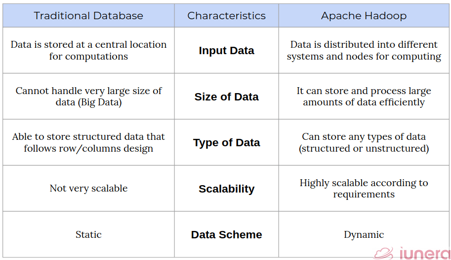 Cross comparison on some of the differences between Traditional Database and Apache Hadoop