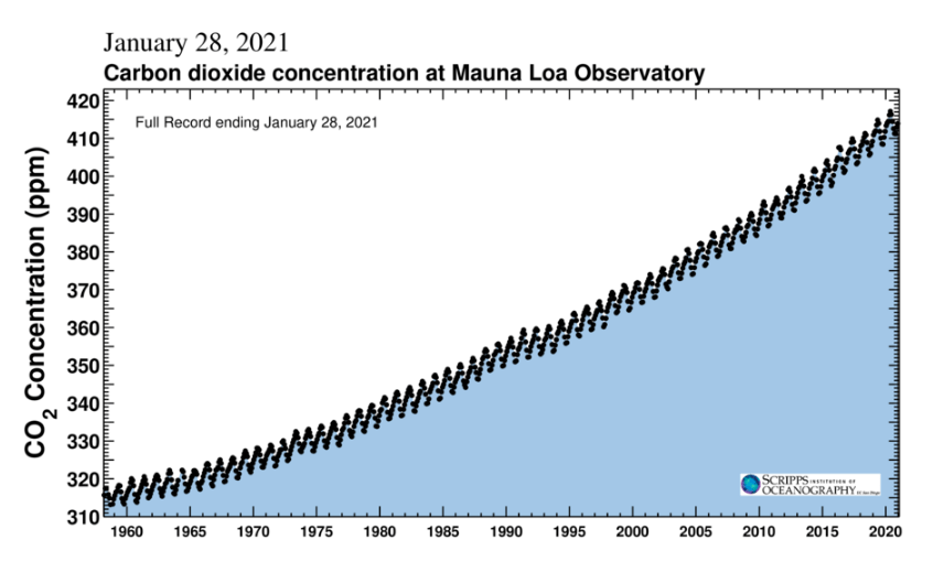 CO2 levels are at an all-time high due to unrestricted and uncontrolled release of greenhouse gases
