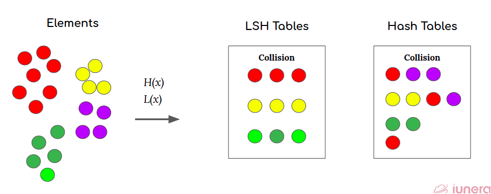 The difference between LSH table and Hash table