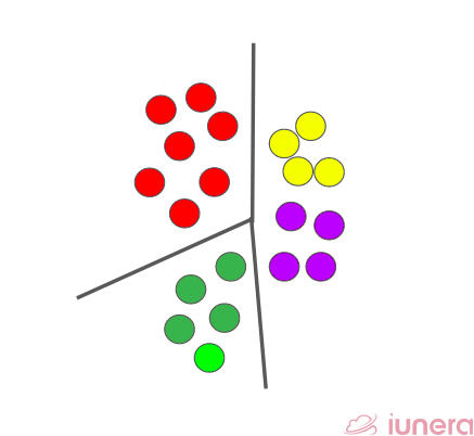 Clustering is most commonly used in LSH as a way to group similar data points together