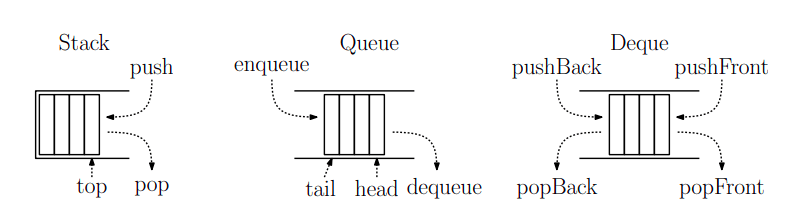A comparison of Stack, Queue and Deque.