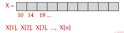 A simple array with a fixed size