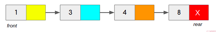 Basic operations of a linked list