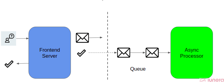 On the left, the user makes a request, which queues up a message to be processed via the message queue on the right
