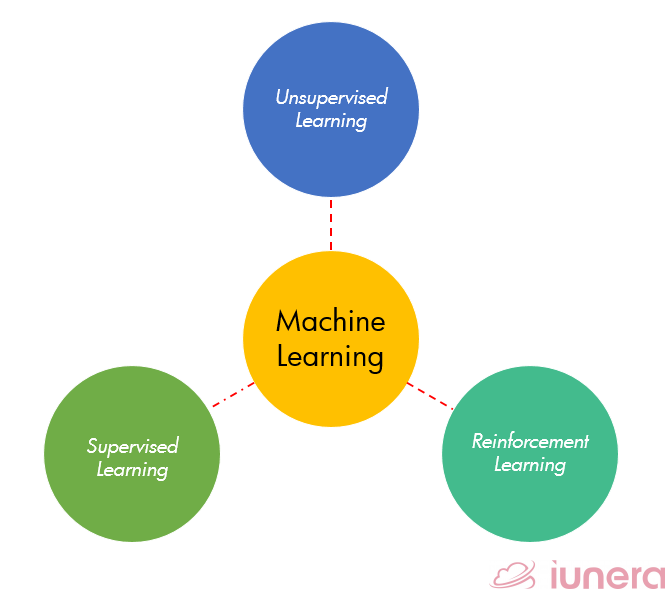 Types of Machine Learning methods.
