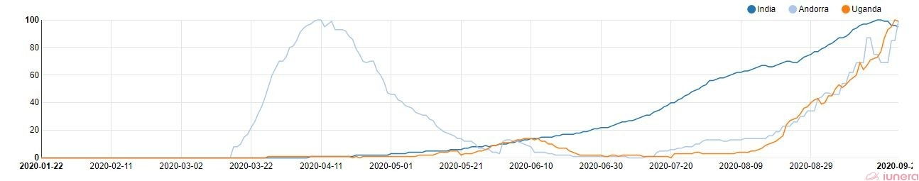 Active percent of India, Andorra and Uganda