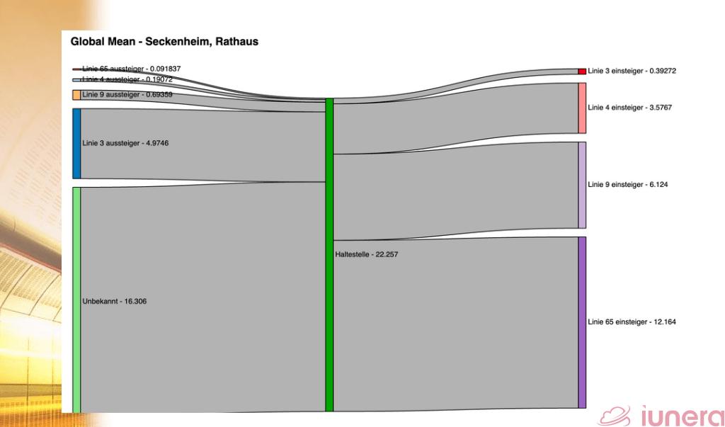 Iunera's Sankey diagram of passengers boarding and alighting in Seckenheim.