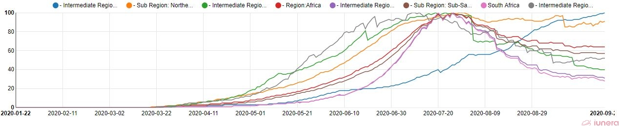 The active percents of South Africa and Africa.