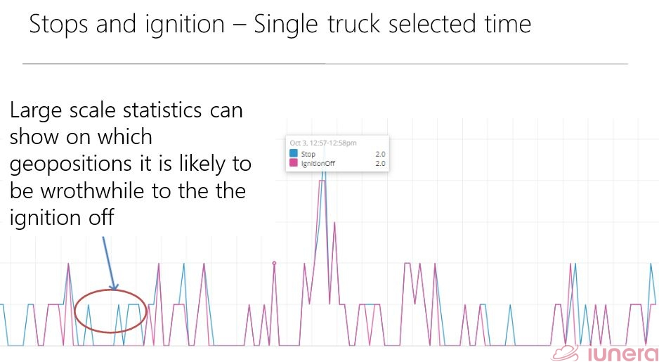 A single truck's stops and ignition data.